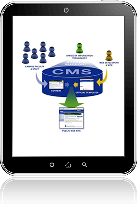 CMS/E-Commerce